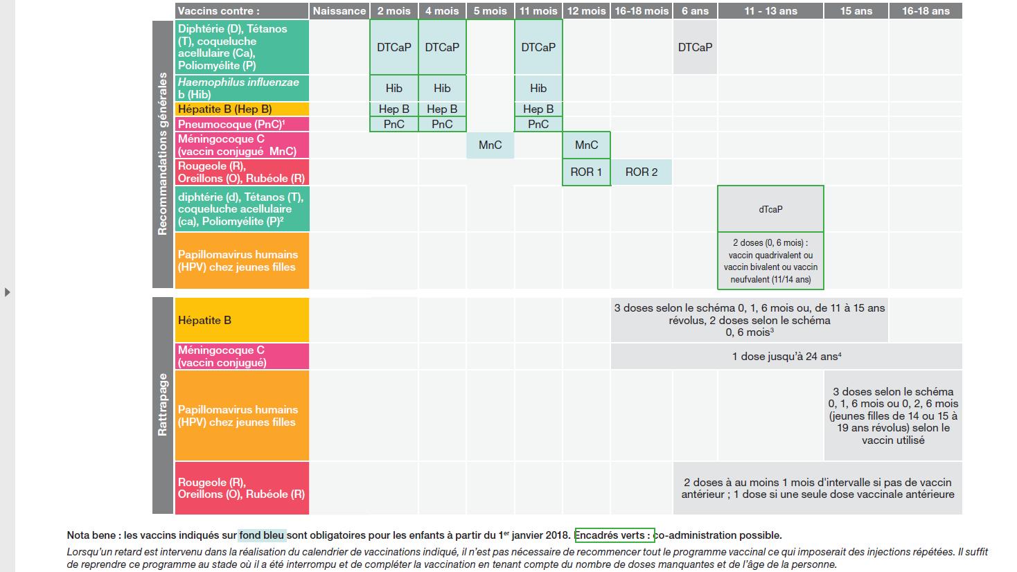 schéma vaccinal 2018 1